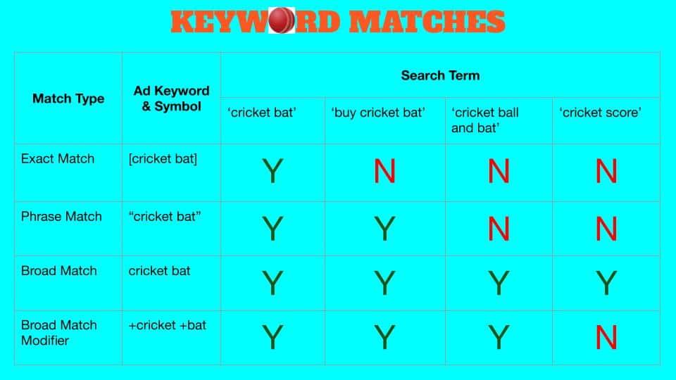 Keyword Matches