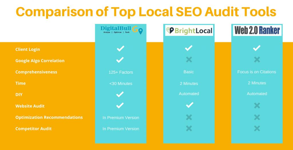 DigitalBull GO - Comparison of Top Local SEO Audit Tools