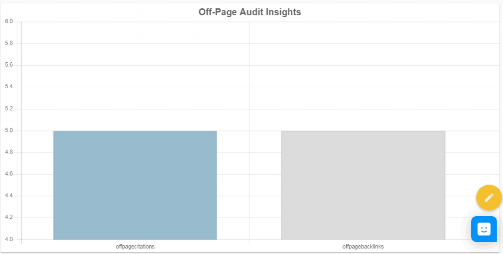 DBG Local SEO Audit Tool Off-Page Audit