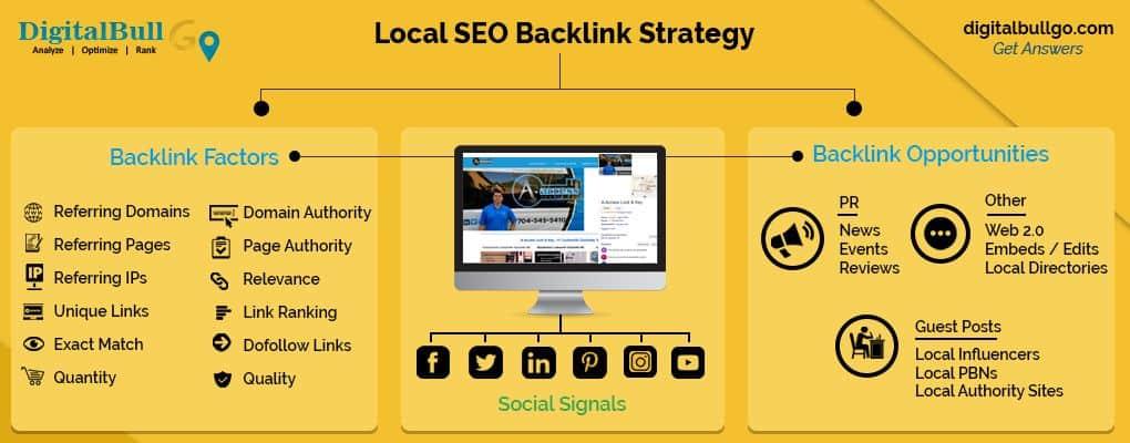 DigitalBull GO Backlinks 1