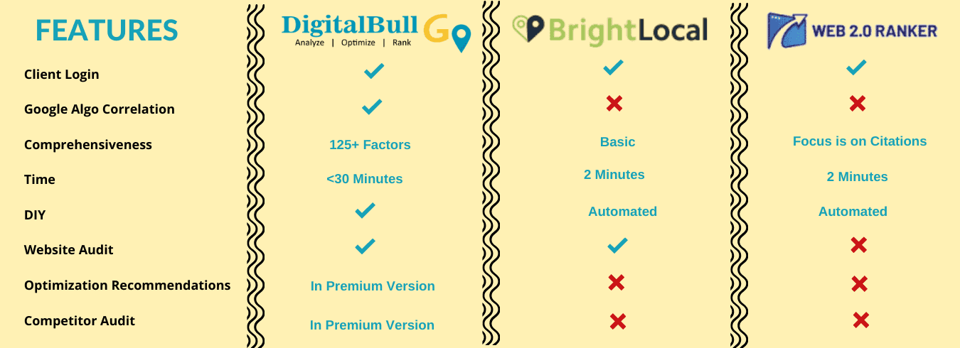DigitalBull GO - Local SEO & GMB Audit Tool Comparison