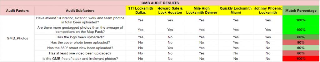 DigitalBull GO What Do Top Locksmiths Ranking on the Google Map Pack Excel In? 8