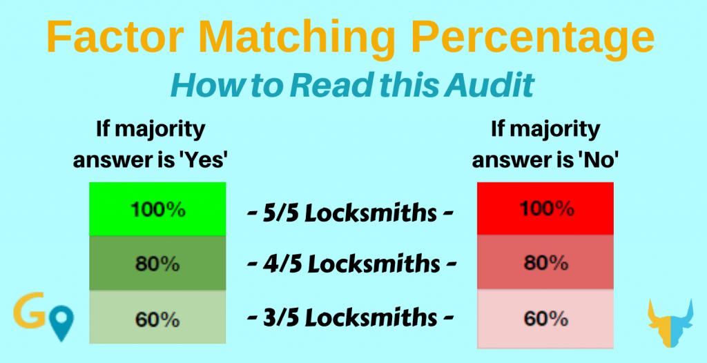 Locksmith Map Pack Ranking Study using DigitalBull GO