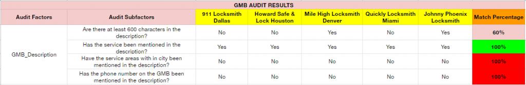 Locksmith Audit GMB Description