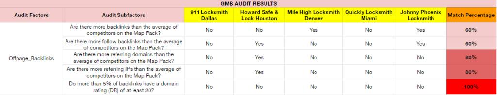 Locksmith Audit Off-Page Backlinks