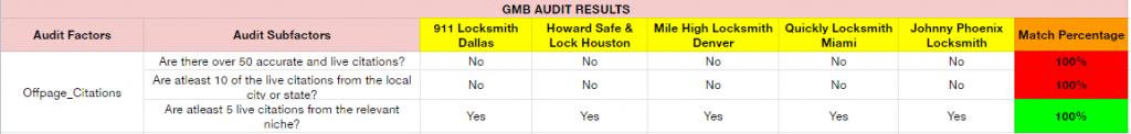 Locksmith Audit Off-Page Citations
