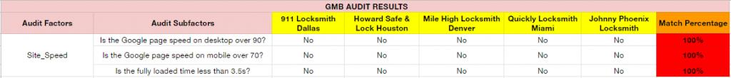 Locksmith Audit Site Speed