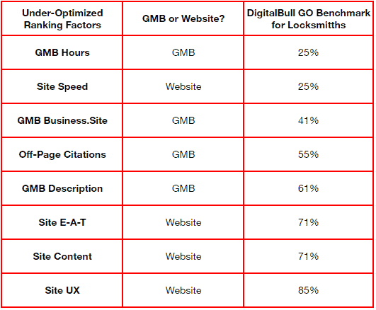 Under Optimized DigitalBull Banchmark %