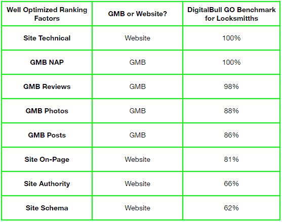 Well Optimized DigitalBull Banchmark %