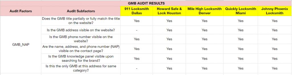 gmb audit nap - top 5 locksmiths