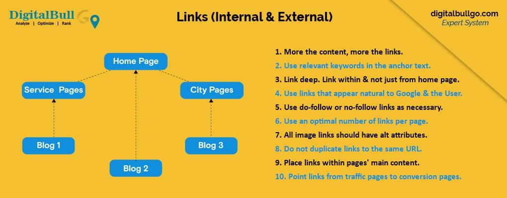 DigitalBull GO Internal Links 1
