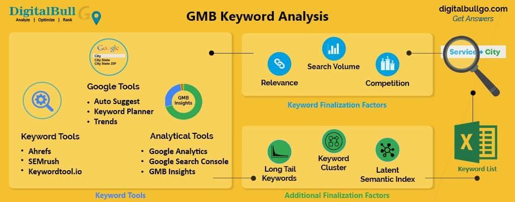 DigitalBull GO Keywords 1