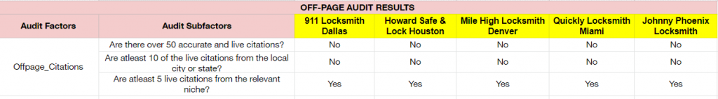 off-page citations audit - top 5 locksmiths