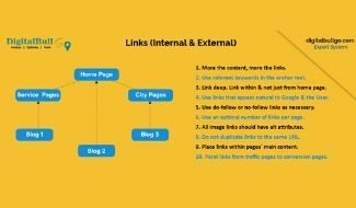 Internal Links factor